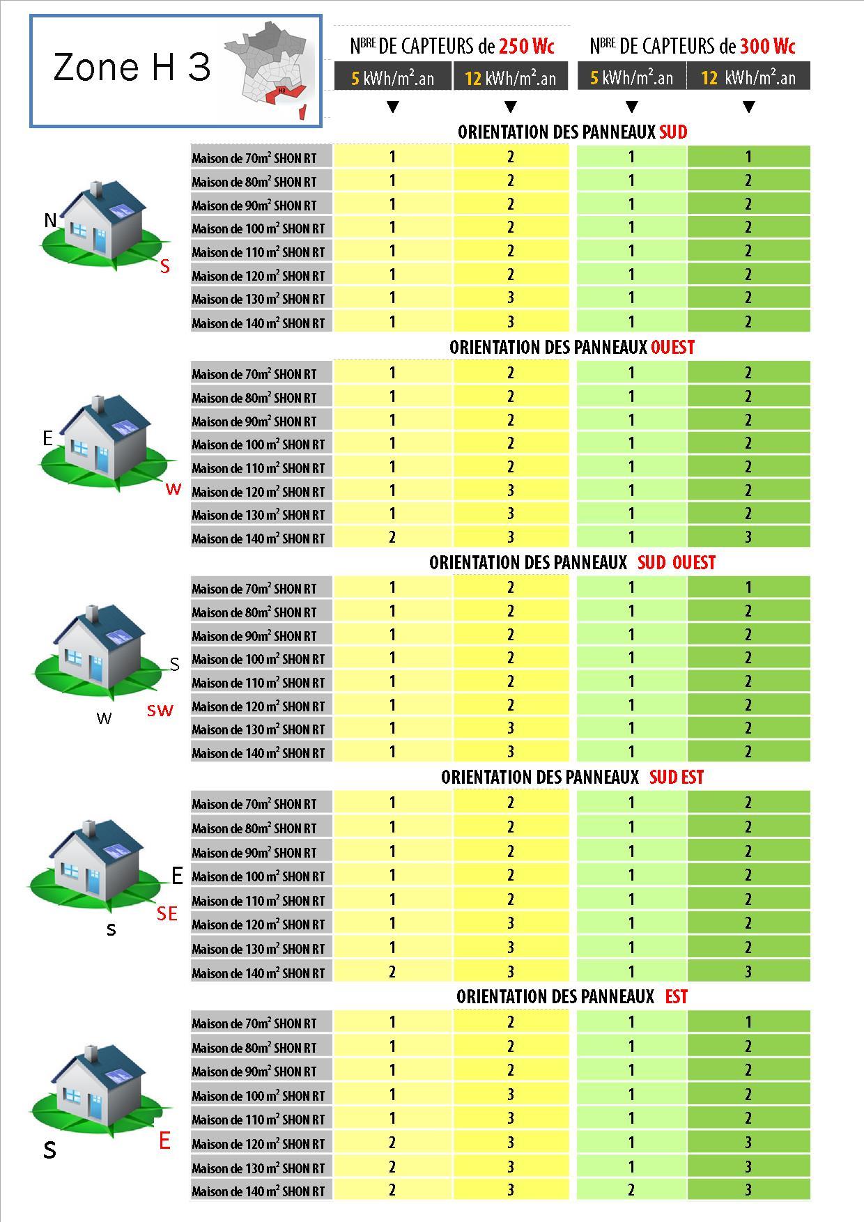 Dimensionnement zone climatique h3 panneaux solaires - Zone climatique rt 2012 ...